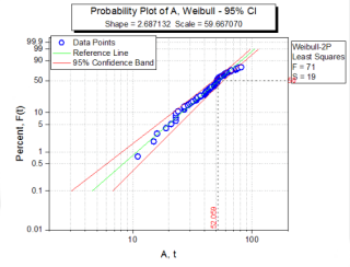 Weibull Fit with Least Squares Method