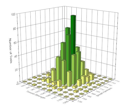 Statistical Graphs in Origin - box charts, 2d histograms, 3d ...