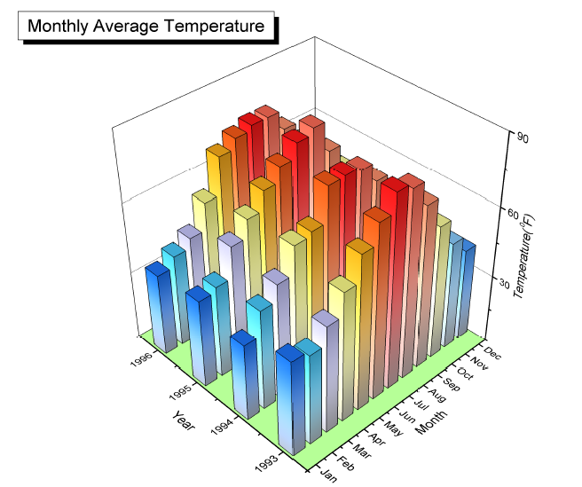 3d graphs in origin