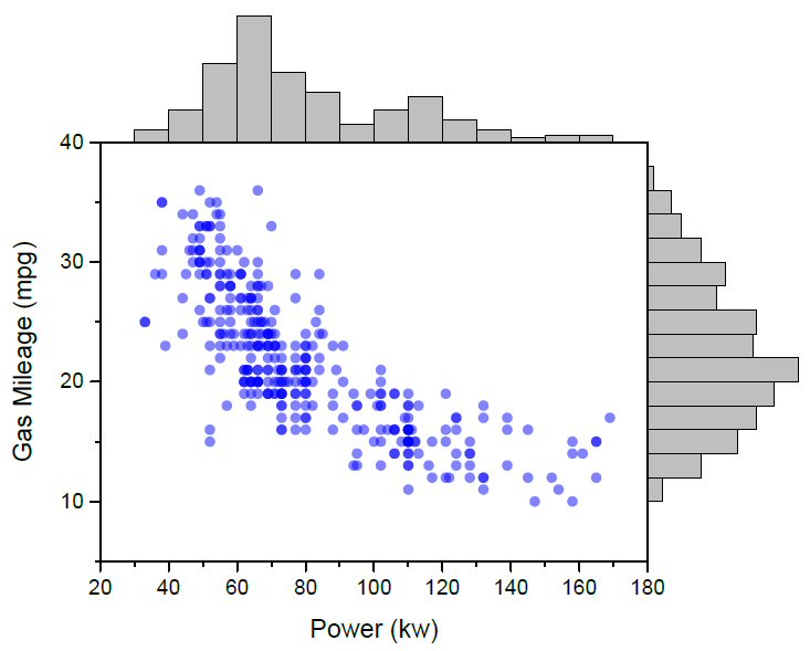 how to draw a boxplot from a histogram