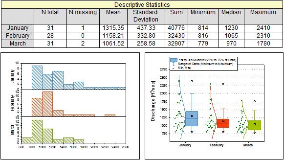 Descriptive statistics report table and graphs