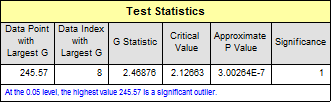 The outlier report created by Origin Grubbs Test.