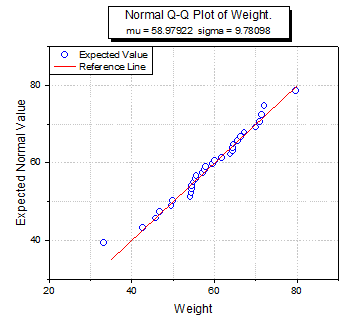 Normal Q-Q Plot created by Origin graphing tool