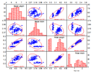 Scatter matrix plot created by Origin graphing tool