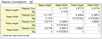 Correlation coefficient report
