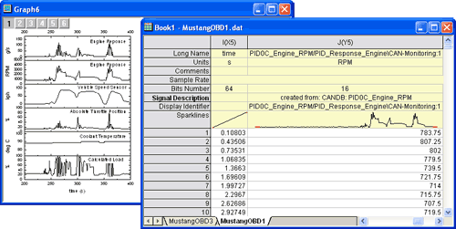 Graph and workbook displaying ETAS INCA MDF data