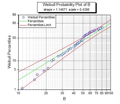 Weibull Probability