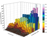 3D bar graph of matrix data with transparency,  where the matrix Z values are used for the color map.