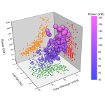 3D Scatter with Colormap, scatter size proportional to another column (Engine Displacement)