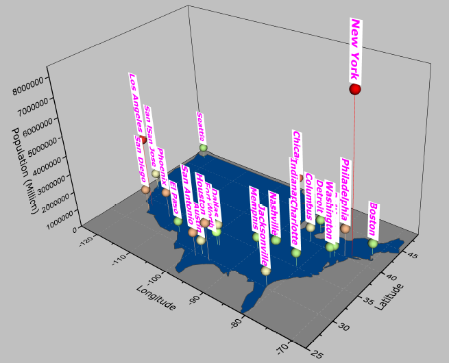 3d Scatter Plot With Drop Line Showing The Population Of The United States
