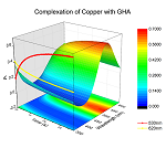 This graph depicts the complexation of a peptide with copper.  Data was collected using a BioLogic Stopped-Flow Spectrometer system and imported into an Origin matrix