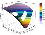 3D surface plot from a matrix containing missing values.