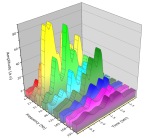 Spectroscopy data series based on frequency (specified by column long name), each plot is Amplitude vs Time.