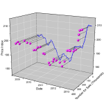 3D scatter with Y directiion drop line and XZ projection