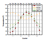3 Point Segment Graph showing the temperature trends in four quarters.
