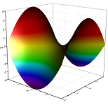 Hyperbolic paraboloid from a virtual matrix