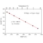 Temperature as secondary X axis in Arrhenius Plot