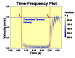 Contour color fill graph of the short-time Fourier transform of Doppler data.