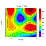 Contour plot with major and minor levels filled and Rainbow palette applied.