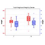 Double Y Box Chart