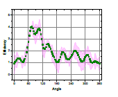 Scatter plot with error bars displayed using Fill Area option.