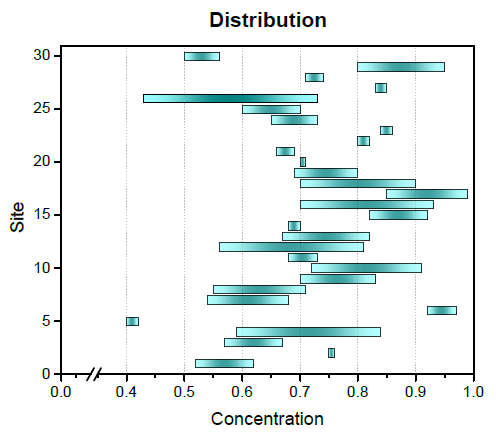New originlab graphgallery floating bar chart generated from two data sets containing minimum and maximum concentration values ccuart Image collections
