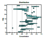 Floating bar chart generated from two data sets containing minimum and maximum concentration values