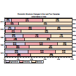 Grouped 100% stacked bar plot with multi-line label