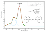 Baseline-subtracted UV-Vis spectrum of the linear conjugated dye 1,1