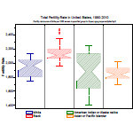 Notched box chart with outliers