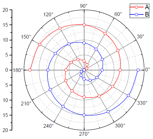 new originlab graphgallery Map with Grid Lines polar line symbol plot with modified bezier connect line