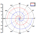 Polar line+symbol plot with modified bezier connect line