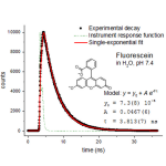 Nonlinear Curve Fitting in Supramolecular Chemistry Analysis