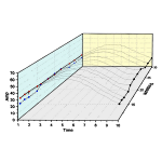 Waterfall Plots with YZ Lines