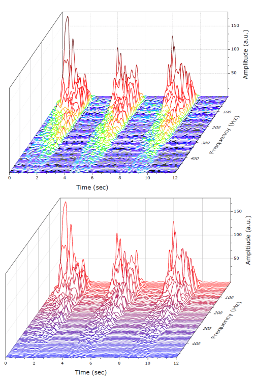 New originlab graphgallery waterfall plots from xyyy data with z scale from custom parameter row ccuart Images