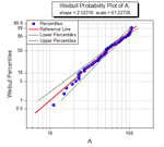 Typical Weibull probability plot showing observed percentage on the X axis and expected cumulative percentage on the Y axis.