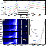 Multi-panel plot shows experimental x-ray emission (XES) and absorption (XAS) spectra
